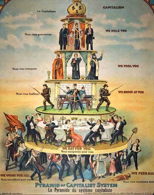 Pyramid of Capitalist System
